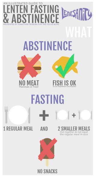 Chart of Fast & Abstance
